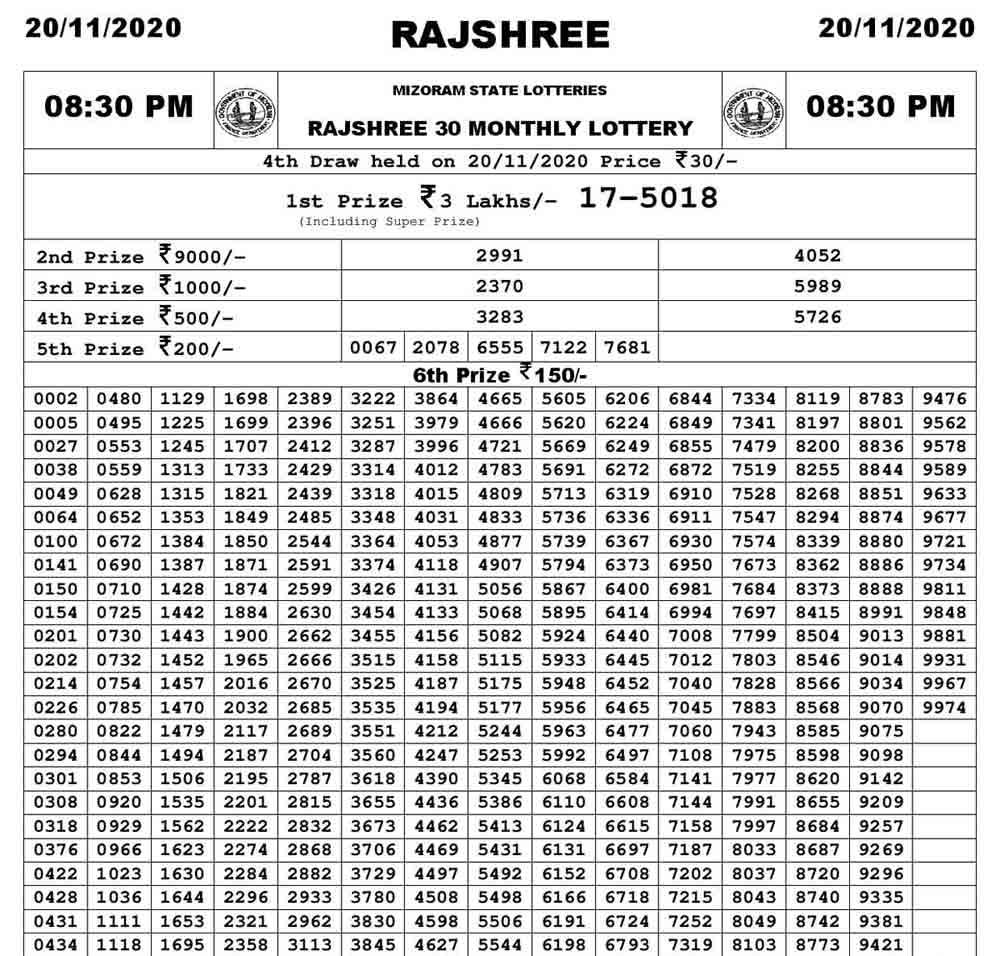 Mizoram Rajshree 30 Monthly Result 20.11.2020
