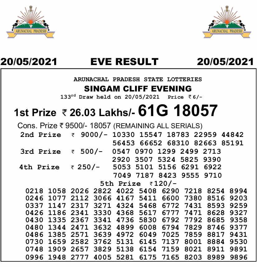 Arunachal 7pm result 20.5.2021